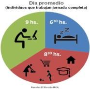 A 7 de cada 10 argentinos no les alcanzan las 24 horas del día
