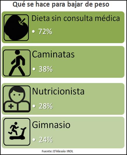 dietas_DAlessio_IROL
